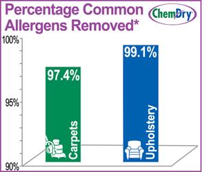 Home Health Chart